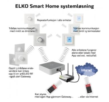ELKO Smart Home